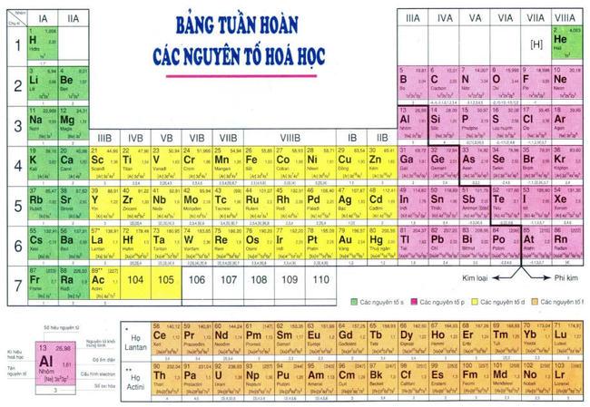 bảng tuần hoàn các nguyên tố hóa học được sử dụng ở Việt Nam