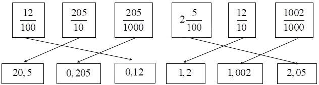 đáp án câu 4 đề thi học kì 1 môn Toán lớp 5 đề số 4