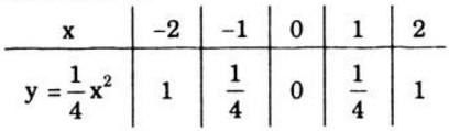 Bài 13 trang 133 SGK Toán 9 tập 2