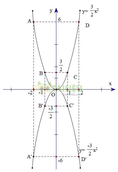 Bài 4 trang 36 SGK Toán 9 tập 2 hình 3