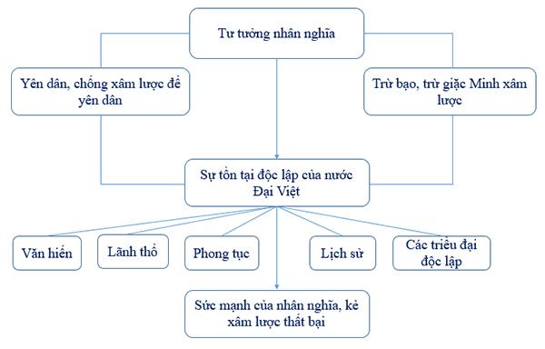 Sơ đồ khái quát trình tự lập luận của đoạn trích Nước Đại Việt ta
