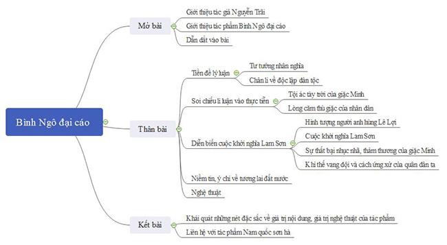 Phan tich Binh Ngo dai cao cua Nguyen Trai bang so do tu duy