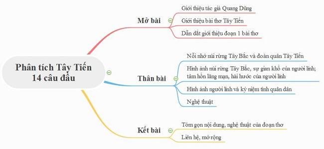 Sơ đồ tư duy phân tích đoạn 1 bài thơ Tây Tiến