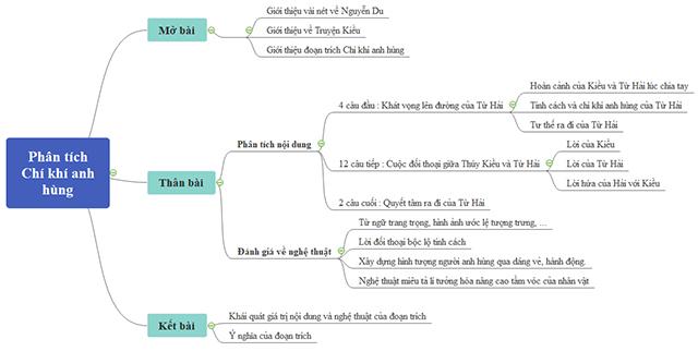 So do tu duy phan tich Chi khi anh hung trong Truyen Kieu (Nguyen Du)