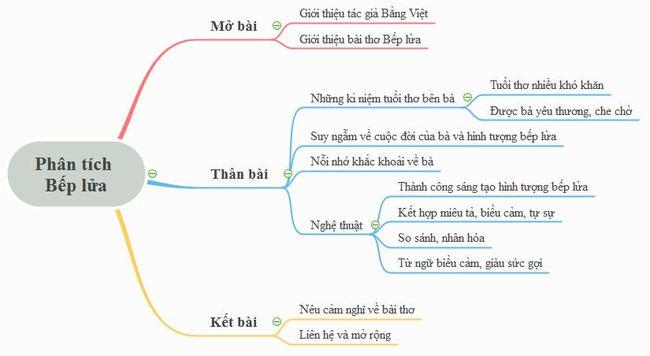 Phân tích bài thơ Bếp lửa của Bằng Việt bằng sơ đồ tư duy