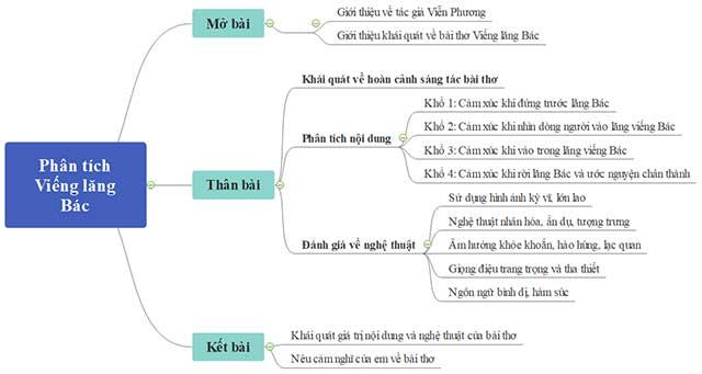 So do tu duy phan tich bai tho Vieng lang Bac cua Vien Phuong
