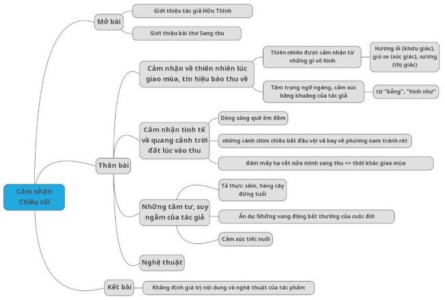 Phân tích bài thơ Sang thu của Hữu Thỉnh bằng sơ đồ tư duy