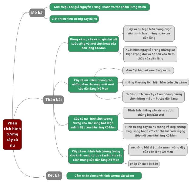 Sơ đồ tư duy phân tích hình tượng cây xà nu trong truyện Rừng xà nu
