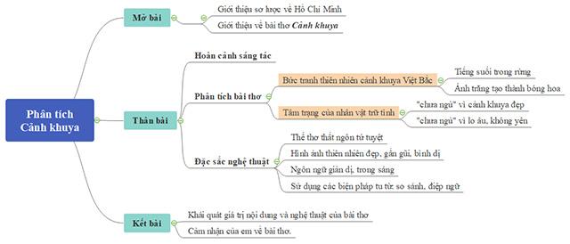 Sơ đồ phân tích bài thơ Cảnh khuya