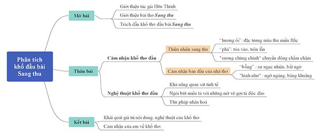 Sơ đồ phân tích khổ thơ đầu bài Sang thu