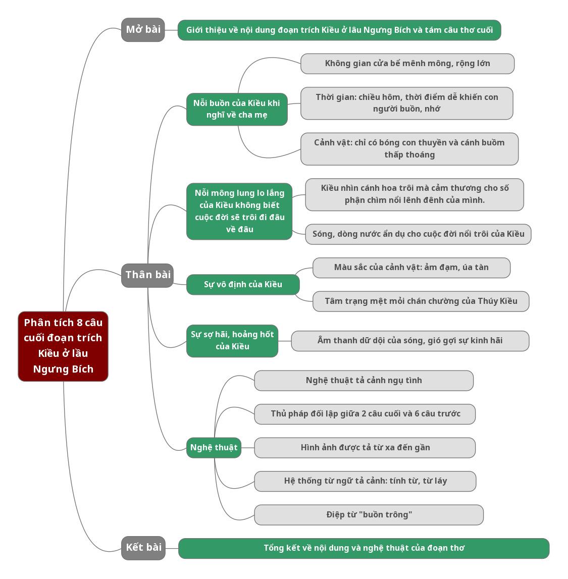 Sơ đồ tư duy phân tích 8 câu cuối đoạn trích Kiều ở lầu Ngưng Bích