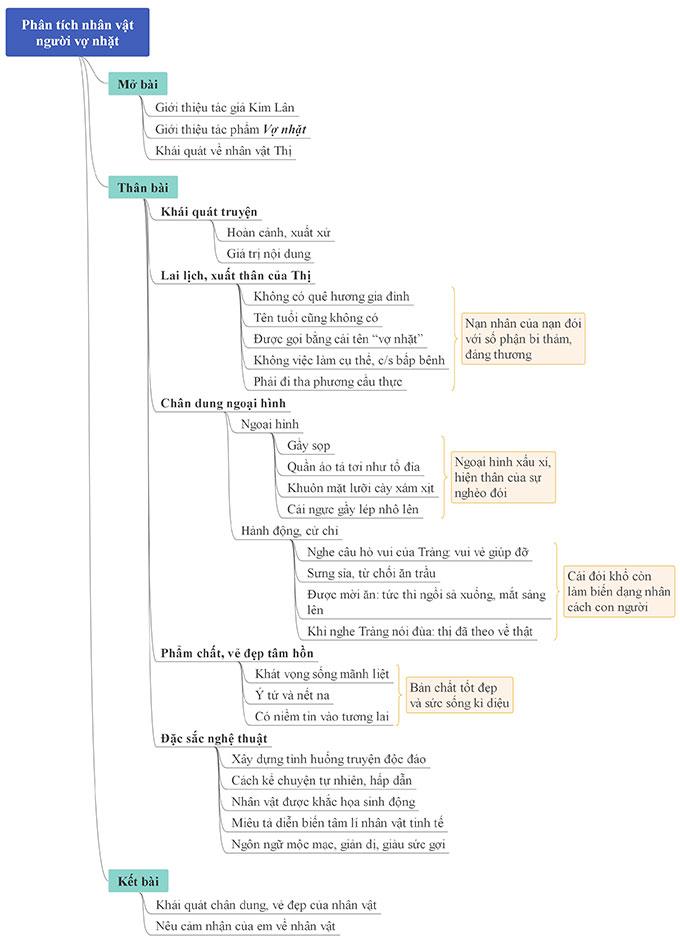 Sơ đồ tư duy phân tích nhân vật Thị trong truyện Vợ nhặt
