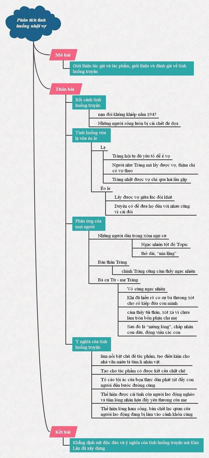 Sơ đồ tư duy phân tích tình huống nhặt vợ trong truyện Vợ nhặt