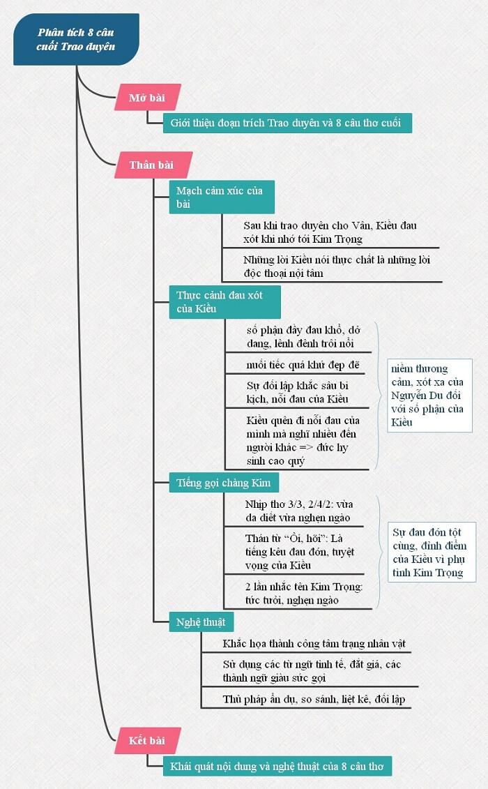 Sơ đồ tư duy phân tích 8 câu cuối đoạn trích Trao duyên trong Truyện Kiều