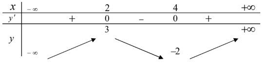 câu 2 đề thi thử môn Toán 2020 phát triển theo đề minh họa số 9