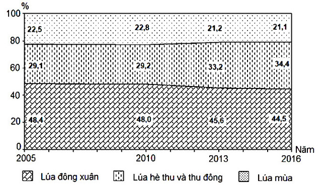 câu 10 đề thi thử tốt nghiệp THPT môn Địa lý 2020 THPT Thị xã Quảng Trị