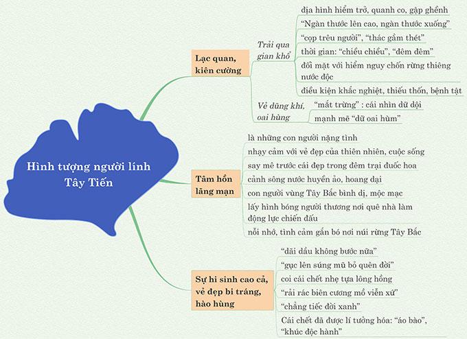 Sơ đồ tư duy phân tích hình tượng người lính trong bài thơ Tây Tiến