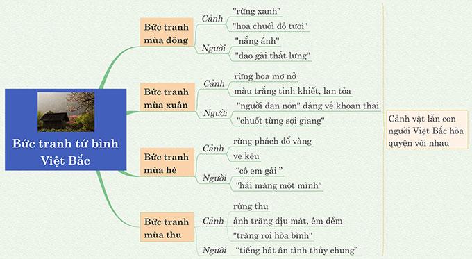 Sơ đồ tư duy vẻ đẹp bức tranh tứ bình trong khổ thơ thứ 7 bài Việt Bắc