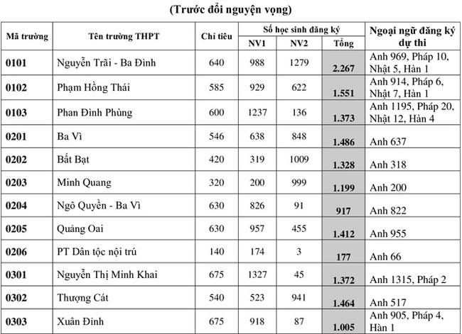 tỷ lệ chọi vào 10 Hà Nội năm 2020 vào các trường THPT trang 1