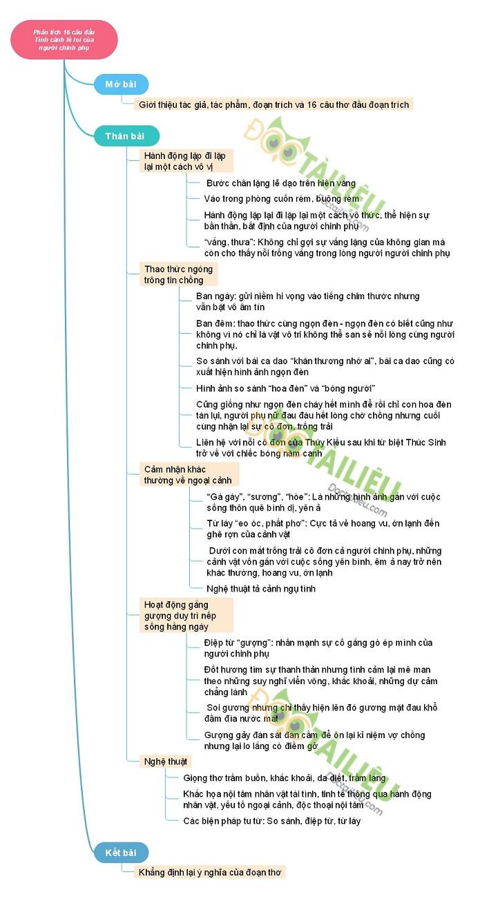 Phân tích 16 câu đầu bài thơ Tình cảnh đơn côi của người chinh phụ | Văn mẫu 10