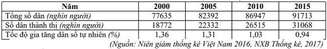 câu 44 đề thi thử tốt nghiệp THPT 2020 môn Địa THPT Quang Hà lần 3