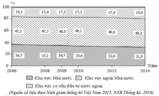 câu 55 đề thi thử tốt nghiệp THPT 2020 môn Địa THPT Quang Hà lần 3