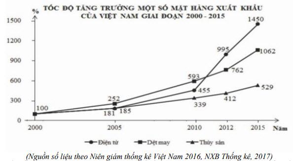 câu 78 đề thi thử tốt nghiệp THPT 2020 môn Địa THPT Quang Hà lần 3