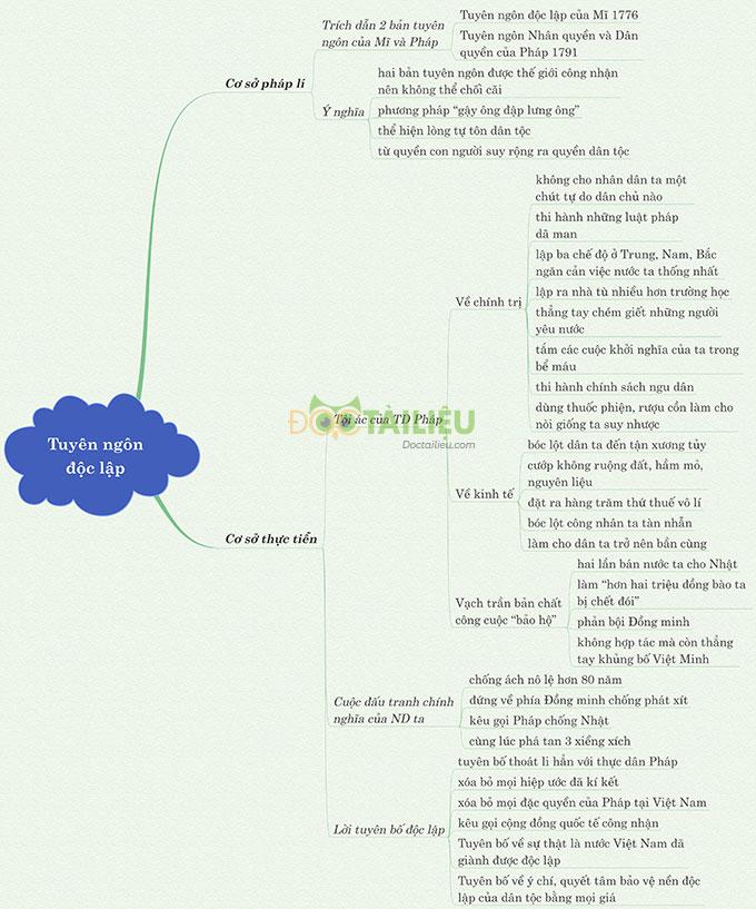 Sơ đồ tư duy phân tích Tuyên ngôn độc lập