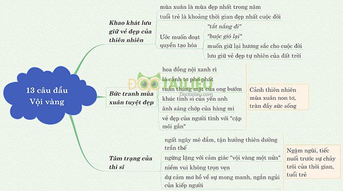 Sơ đồ tư duy 13 câu thơ đầu bài Vội vàng