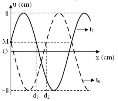 Một sóng cơ truyền dọc theo theo trục Ox trên một sợi dây đàn hồi rất dài với hình ảnh 1