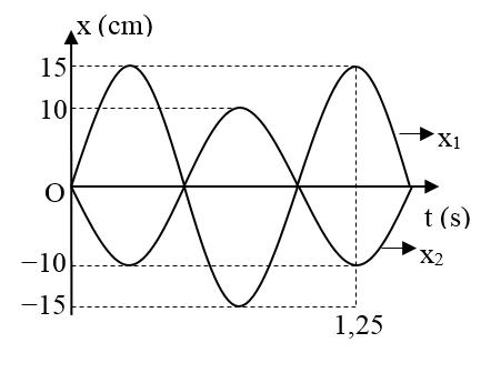 Hai con lắc lò xo giống nhau, đều có khối lượng của vật nhỏ là m. Chọn  mốc hình ảnh