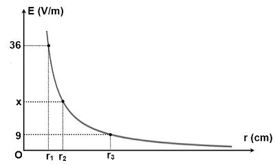 Cường độ điện trường của một điện tích phụ thuộc vào khoảng cách r được mô tả hình ảnh