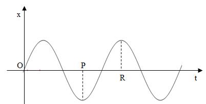 Đồ thị hình bên biểu diễn sự phụ thuộc của li độ theo thời gian của một vật dao hình ảnh