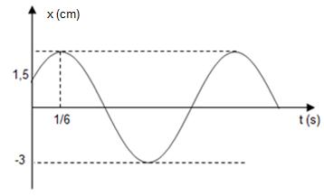 Một vật dao động điều hòa có đồ thị biểu diễn sự phụ thuộc của li độ theo thời hình ảnh