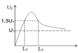 Đặt vào hai đầu đoạn mạch RLC mắc nối tiếp một điện áp xoay chiều có giá trị hình ảnh