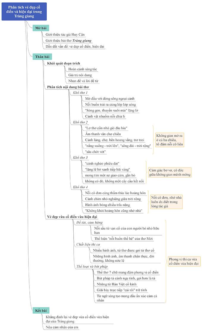 Sơ đồ tư duyvẻ đẹp cổ điển và hiện đại trong bài thơ Tràng giang