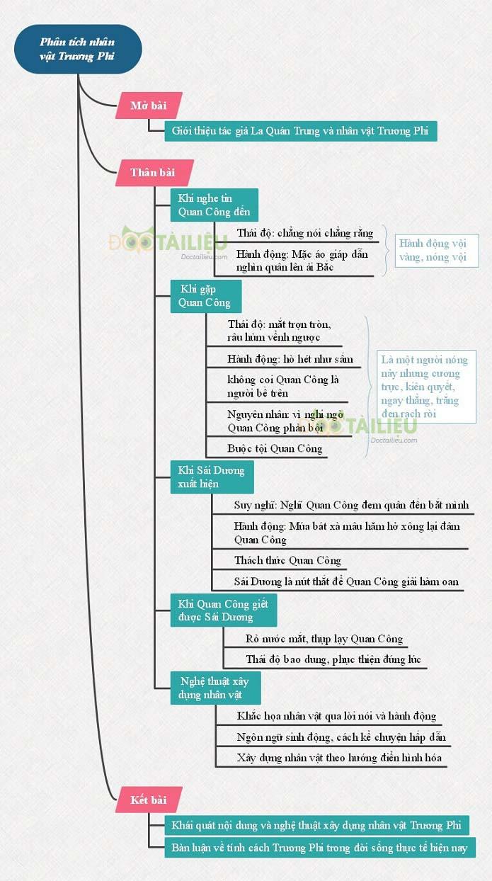 Sơ đồ tư duy phân tích nhân vật Trương Phi trong đoạn trích Hồi trống Cổ thành