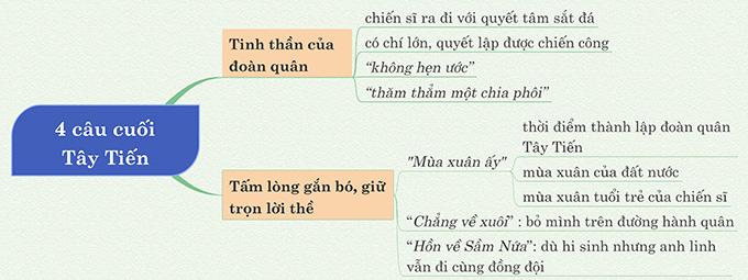 Sơ đồ tư duy 4 câu thơ cuối Tây Tiến