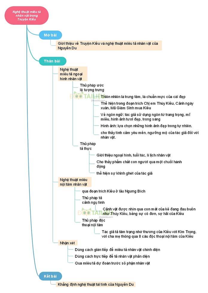 Sơ đồ tư duynghệ thuật miêu tả nhân vật trong Truyện Kiều