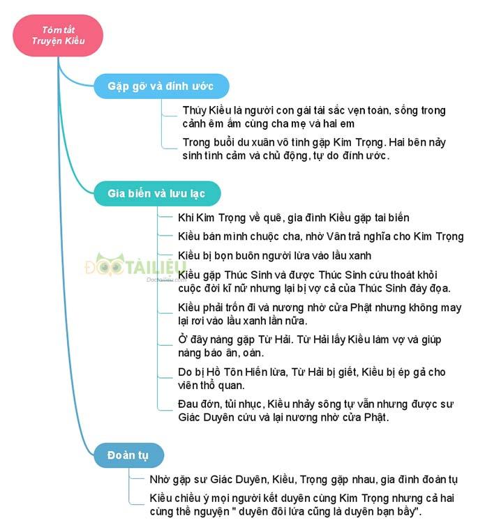 Sơ đồ tư duy tóm tắt Truyện Kiều của Nguyễn Du