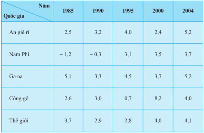 Bảng 5.2. Tốc độ tăng trưởng GDP của một số nước (tính theo giá so sánh)