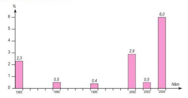hình 5.4 tốc độ tăng GDP của Mĩ La tinh