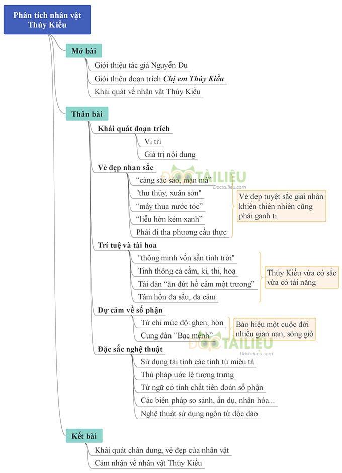 Sơ đồ tư duy phân tíchnhân vật Thúy Kiều trong trích đoạn Chị em Thúy Kiều