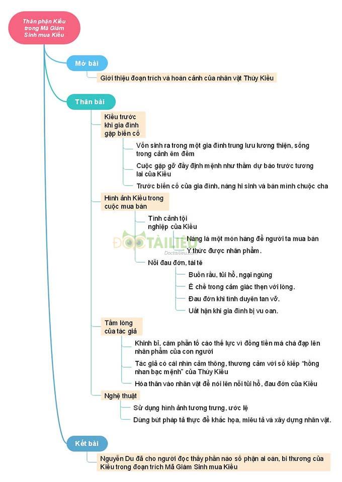 Sơ đồ tư duythân phận Thuý Kiều trong đoạn trích Mã Giám Sinh mua Kiều