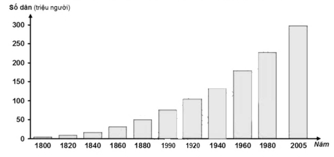 Biểu đồ thể hiện số dân Hoa Kì qua các năm