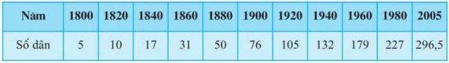 Bảng 6.1. Số dân hoa kì giai đoạn 1800 - 2005