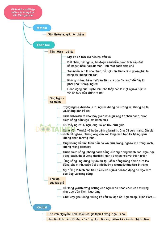 Sơ đồ tư duy phân tích sự đối lập thiện - ác trongLục Vân Tiên gặp nạn