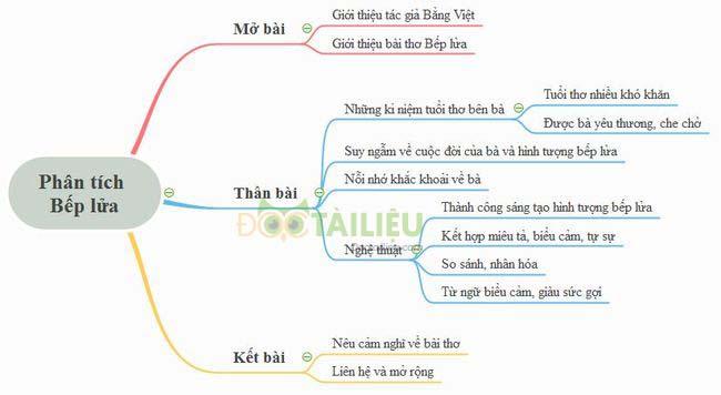 Sơ đồ tư duy phân tích bài thơ Bếp lửa của Bằng Việt