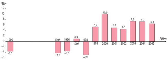 Hình 8.6.Tốc độ tăng trường GDP của LB Nga (giá so sánh) giai đoạn 1990 - 2005