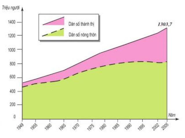 Hình 10.3. Dân số Trung Quốc giai đoạn 1949-2005